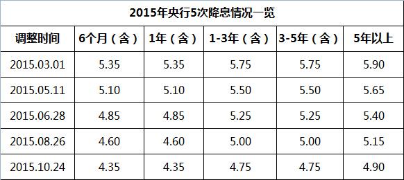 央行年内五次降息利率情况