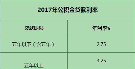 2017年公积金贷款利率