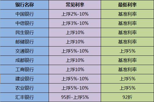 2015年成都房贷利率