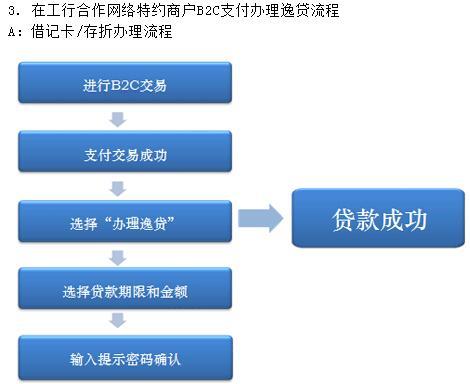 工行逸贷申请方式及流程