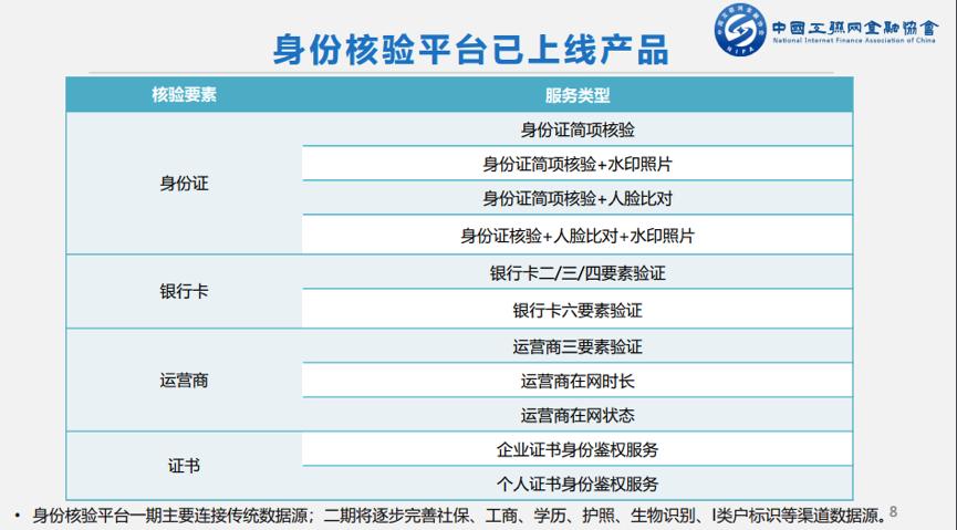 互金协会身份核验平台上线 会员单位可申请介入2