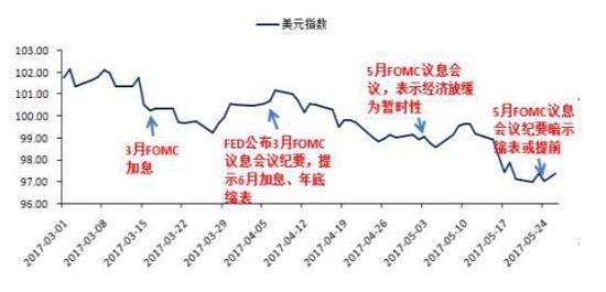 人民币下跌还是上涨?从上次的经验看,是上涨的。