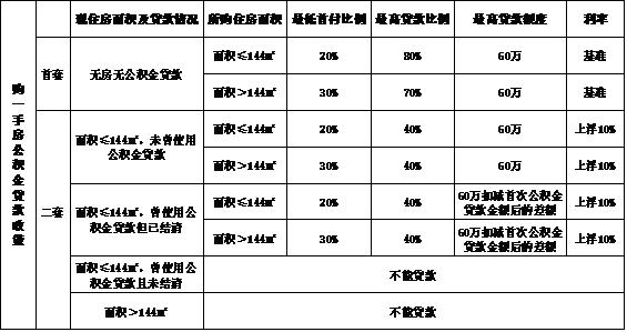 住房公积金贷款额度与比例