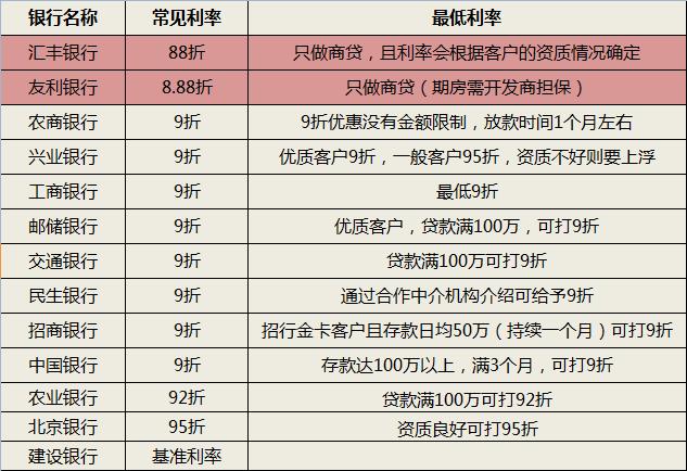 4月上海房贷利率