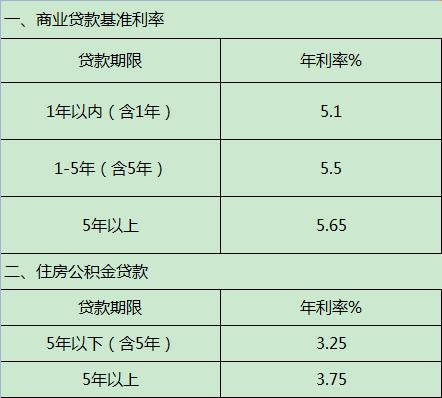 2015年银行房贷基准利率