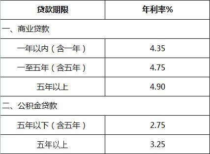 最新房贷基准利率表