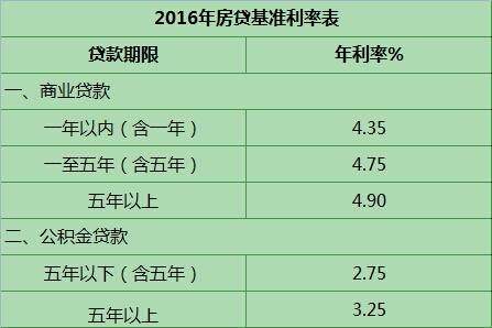 2016房贷基准利率表