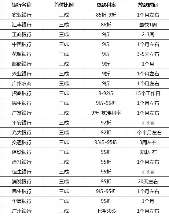 8月广州首套房贷利率