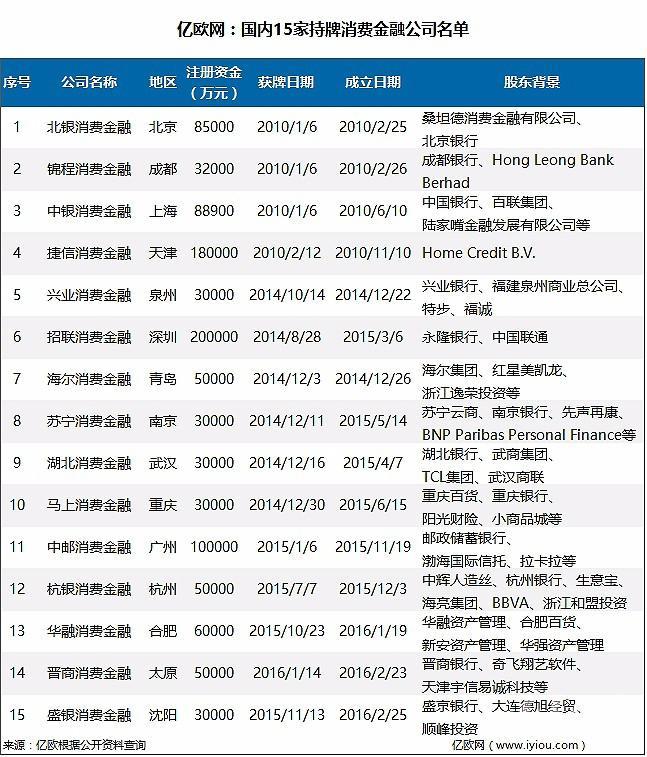 国内已获消费金融牌照的15家消费金融公司名单