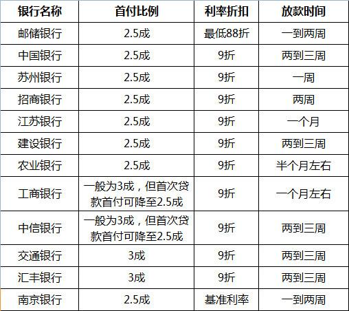 2016年1月苏州首套房贷利率折扣