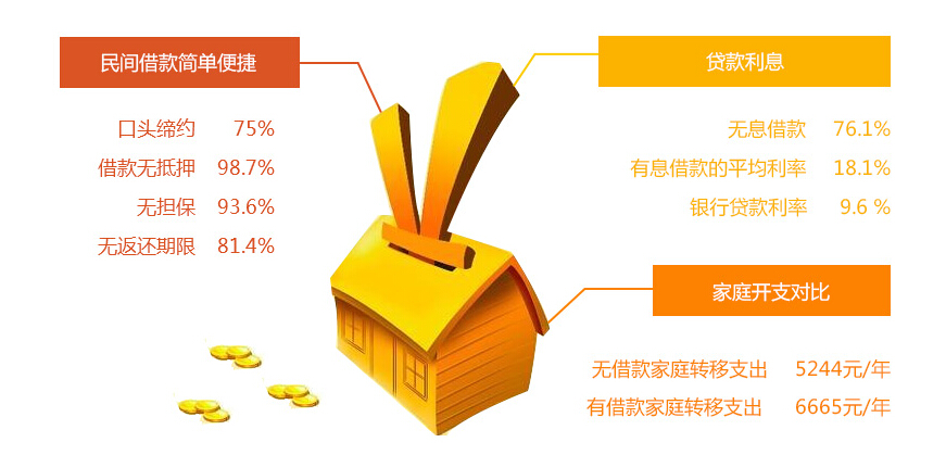 小微企业 民间借贷成本