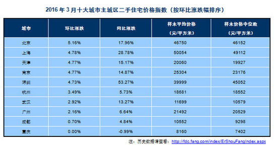 中国经济网北京4月1日讯(记者 李方) 3月31日,中国指数研究院发布3月份全国百城房价指数。根据中指系统对100个城市新建住宅的全样本调查数据,3月份,全国百城住宅平均价格为11303元/平方米,环比上涨1.90%,涨幅较上月扩大1.30个百分点。同比去年同期,全国百城住宅均价上涨7.41%,涨幅较上月扩大2.16个百分点。从涨跌城市个数看,60个城市环比上涨,38个城市环比下跌,2个城市持平。