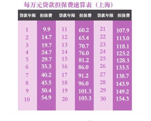 上海公积金贷款新政:结清再贷可算首套