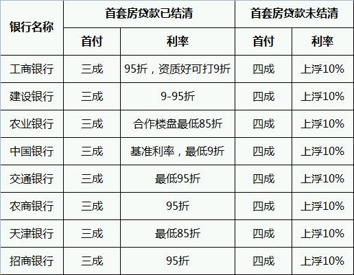 天津二套房商业贷款