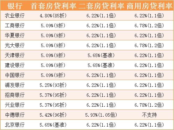 2015年天津房贷利率表