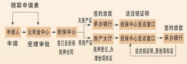 扬州商业贷款转公积金贷款流程