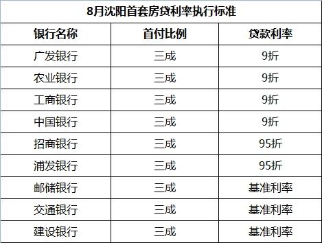 8月沈阳首套房贷利率执行标准