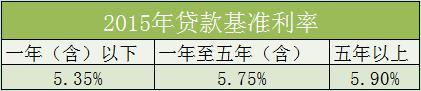 2015年贷款基准利率