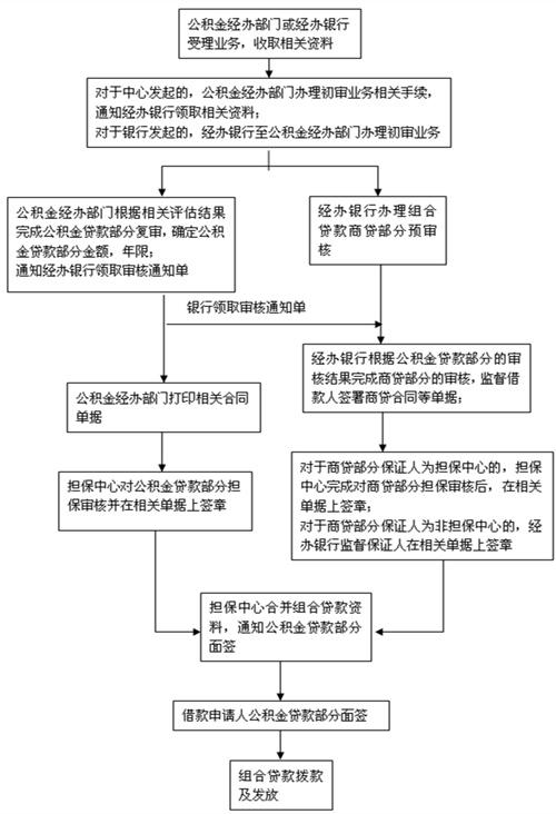 组合贷款的办理流程