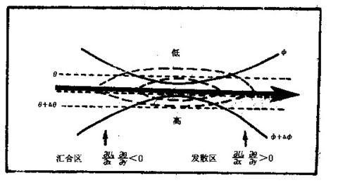 涡度平流_对于行星尺度系统, 水平气流辐合使涡度随时间增加,水平气流辐 ...