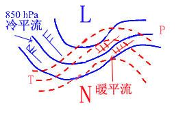 正涡度平流_比较:温度平流